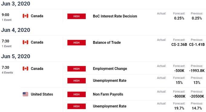 US Canada Data Releases - USD/CAD Event Risk - Economic Calendar