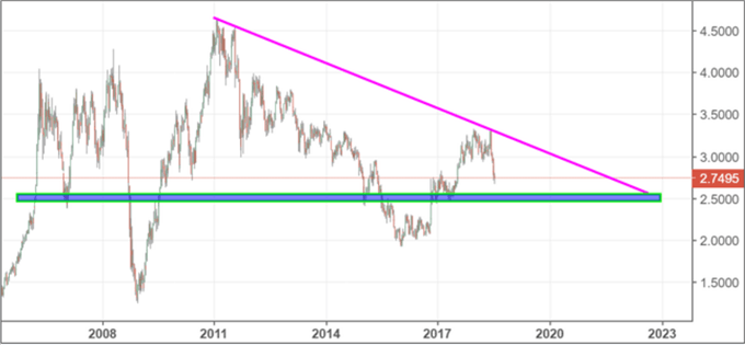 Copper Price forms a descending triangle in the midst of Trade War concerns and rising US tariffs.