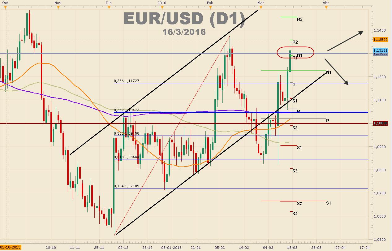 ¿Logrará el EURUSD cerrar por sobre los 1.1300?