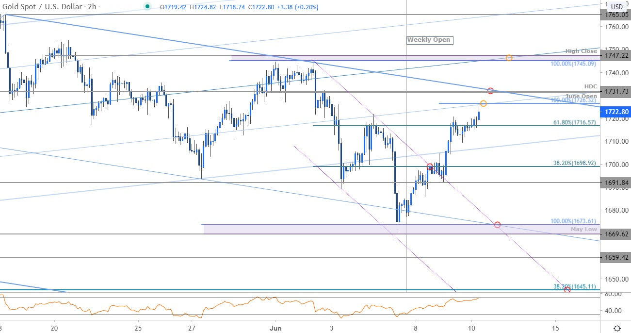 Gold Price Technical Outlook Xau Usd