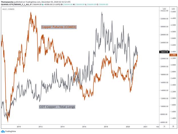 Copper longs vs COT