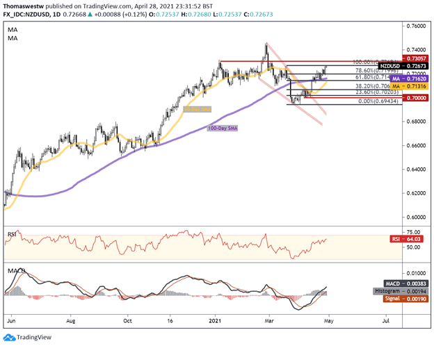NZD/USD Rally May Extend After Pickup in Trade Activity