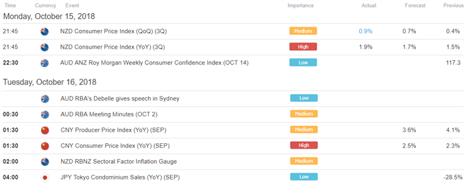 NZD/USD Price Uptrend Picks Up on NZ CPI, RBNZ Core Inflation Eyed