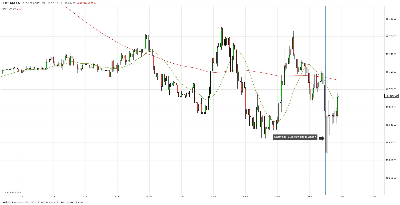 USD/MXN con sesgo bajista luego de la decisión de Banxico de subir su tasa de interés a 6.50%
