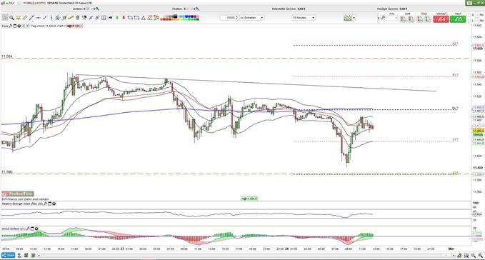 DAX: Aktien erneut im Rückwärtsgang - VDAX-NEW sinkt leicht.