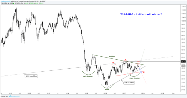 Technical Outlook for Oil, Gold, DAX, S&P 500 & More