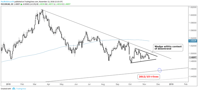 eur/cad wedge within downtrend