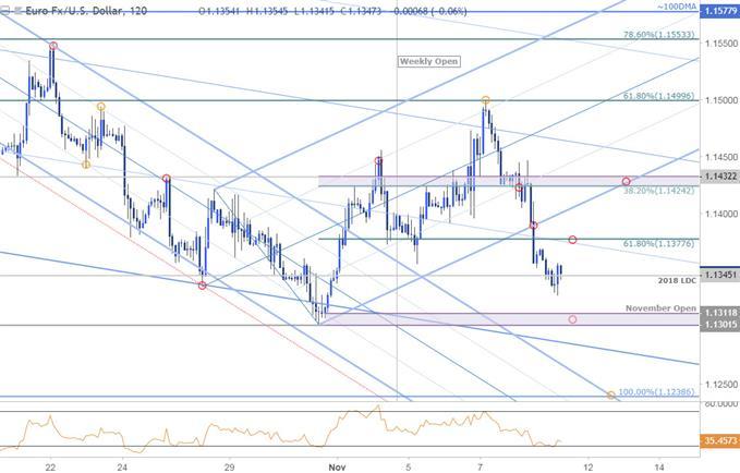 مخطط أسعار زوج العملات اليورو مقابل الدولار الأمريكي EUR/USD - على مدى 120 دقيقة