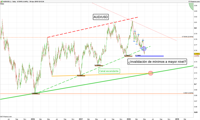 Perspectiva semanal de mercados: AUD/USD, GBP/USD, EUR/USD, DXY y más…