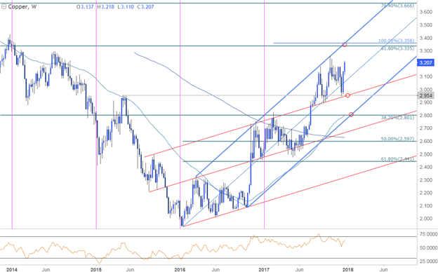 Copper Price Chart - Weekly Timeframe