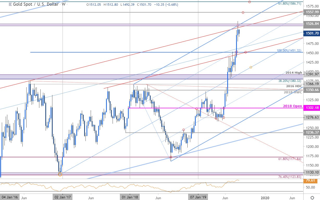 Gold Price Chart - XAU/USD Weekly - GLD Trade Outlook - Technical Forecast