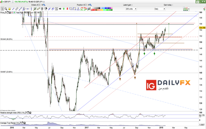 GBP/JPY price forecast daily chart