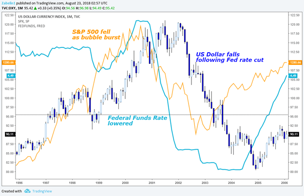US Dollar: What Every Trader Needs to Know