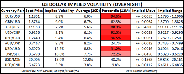 USD Price Chart Outlook US Dollar Implied Volatility Trading Ranges USDCHF USDCAD