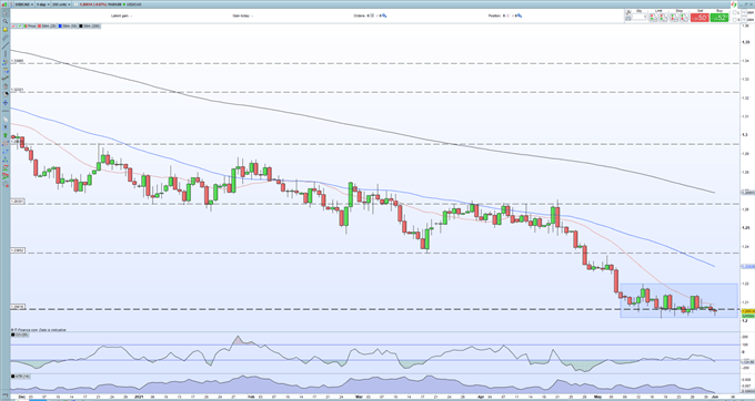 Canadian Dollar Outlook - USD/CAD Continues to Threaten Support as Oil Prices Jump