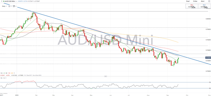AUD Bulls Extend Recovery, However, Key Resistance Keeps Bearish Trend Intact