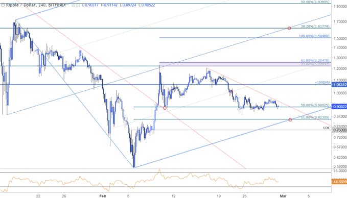 Ripple Price Chart - 240min Timeframe