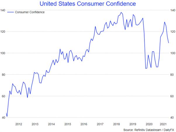 US Dollar Holds Gains Despite Consumer Confidence Drop