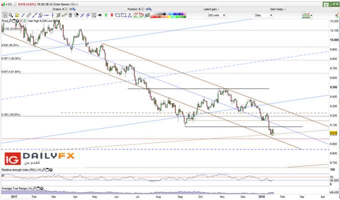 US Dollar index prices ofrecast daily chart