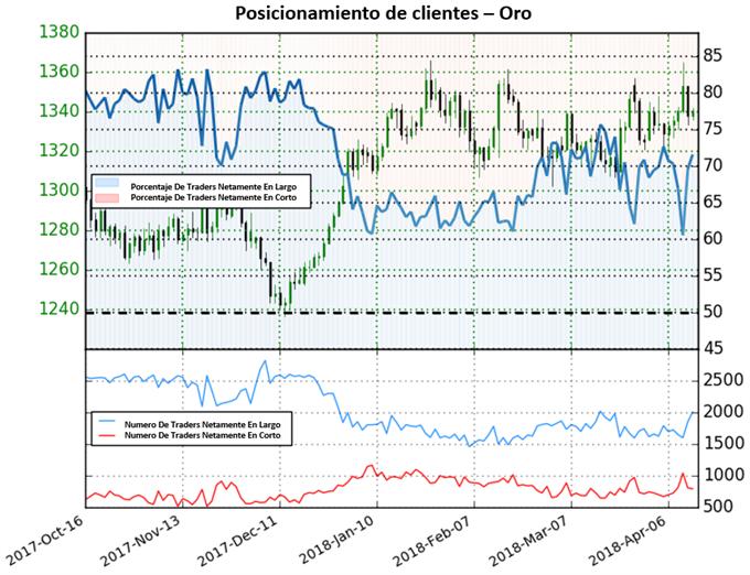 Precio del oro: metal dorado operando en mercado mixto