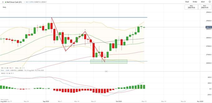 Prospettive settimanali delle azioni APAC: Dow Jones, indice Hang Seng, ASX 200