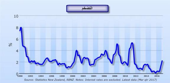 الدولار النيوزيلندي وموعد مع البنك الاحتياطي النيوزيلندي وقرار الفائدة. NZD/USD