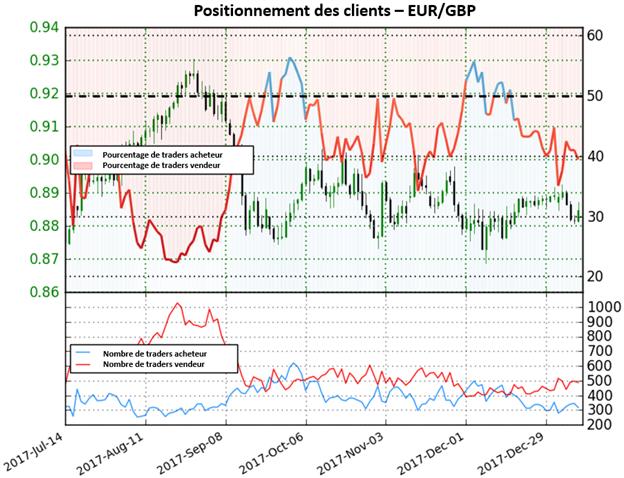 EUR/GBP: Les positions vendeuses diminuent mais la perspective reste mitigée