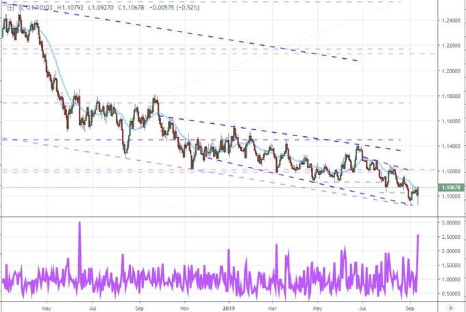An Extreme EURUSD Response to ECB but a Reversal Before US Sentiment, Fed?