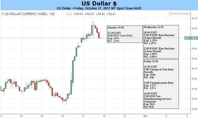 US-Dollar Rally sieht Risiken in Trumps Fed-Selektion und Tempo der Steuerreform