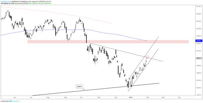 CAC 40 daily chart, extended in channel