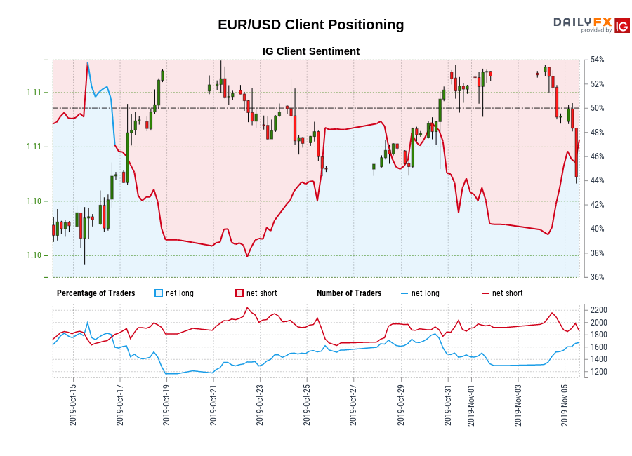 EUR/USD IG Client Sentiment: Our data shows traders are now net-long EUR/USD for the first time since Oct 16, 2019 when EUR/USD traded near 1.11.