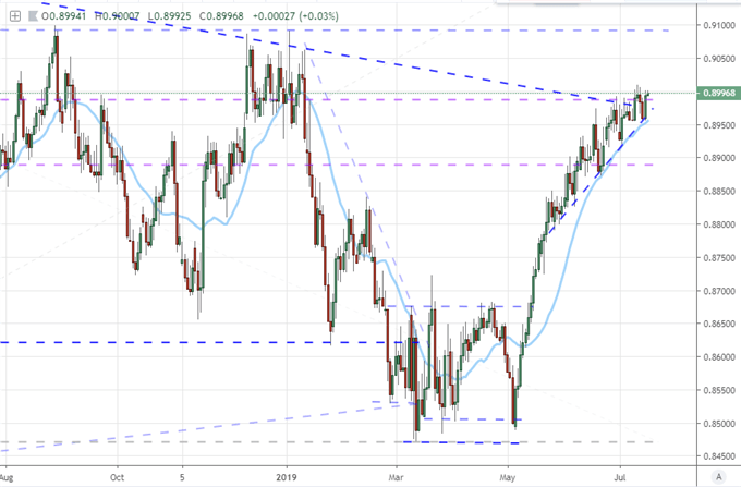 S&P 500 Record High and Gold Builds Breakout Pressure Under Growth, Trade Wars