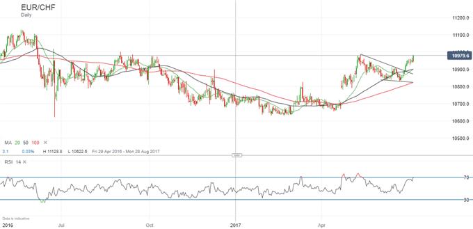 Euro vor weiteren Zugewinnen gegenüber dem Schweizer Franken