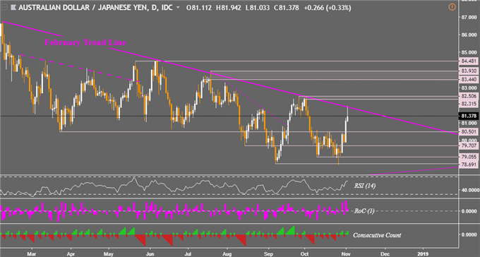 AUD/USD, AUD/JPY 2018 Downtrend Under Fire. EUR/AUD Price at Risk