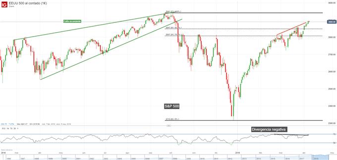 Gráfico diario S&P 500 - 08/04/2019