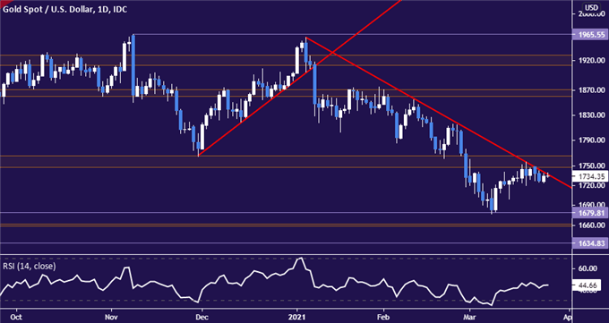 Gold Price Trend Points Lower, Crude Oil Rebound May Fizzle