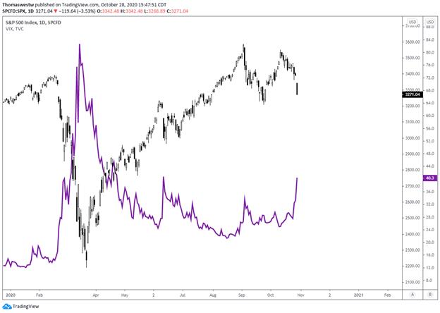 S&P 500 Index, VIX Index