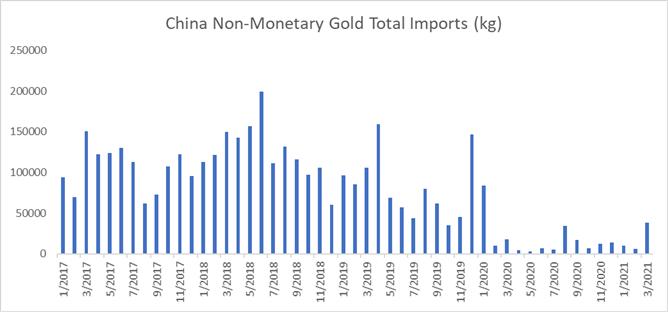 Giá vàng ở mức cao nhất trong 14 tuần khi sản lượng giảm, người mua Trung Quốc quay trở lại