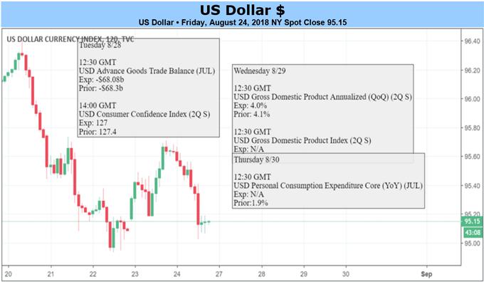 US-Dollar gibt Zugewinne ab, könnte aber Kern-Aufwärtstrend fortsetzen