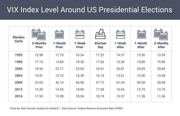 Grafico dei prezzi dell'indice VIX S&P 500 Volatilità implicita intorno ai cicli delle elezioni presidenziali statunitensi