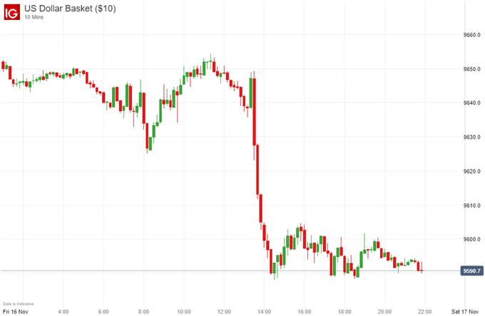 US Dollar basket price chart, TIC data