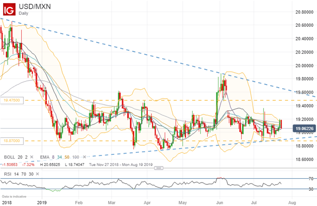 Spot USDMXN Price Chart Technical Analysis