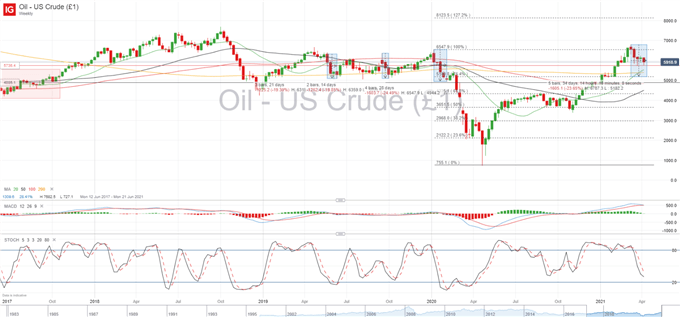 Oil Price Outlook: Supply Concerns Added to Demand Slump, WTI Vulnerable Below $60