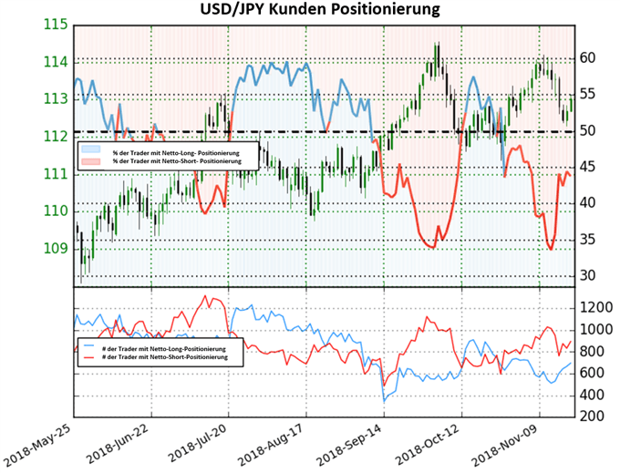 USD/JPY: Short-To-Long Ratio fällt abrupt