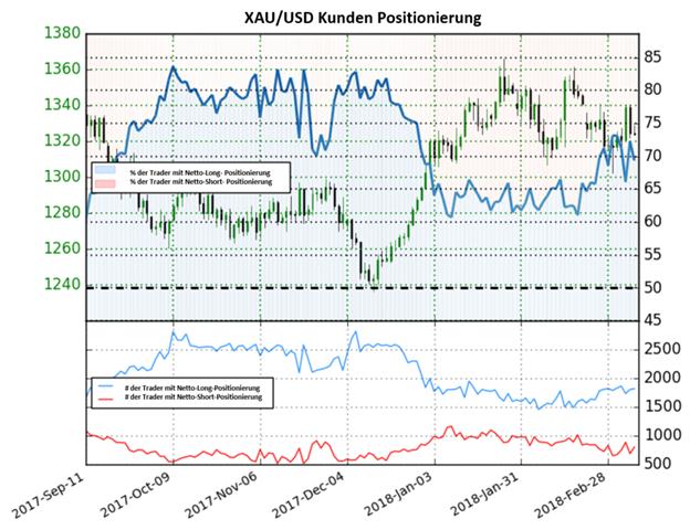 Gold: Die Anzahl der Netto-Long Positionen fallen unter die 70%-Marke