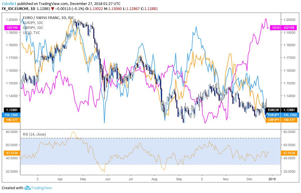 Dollar To Yen Forecast Forexworld