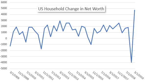 US Household Net Worth Hits Record High As Market Recovers