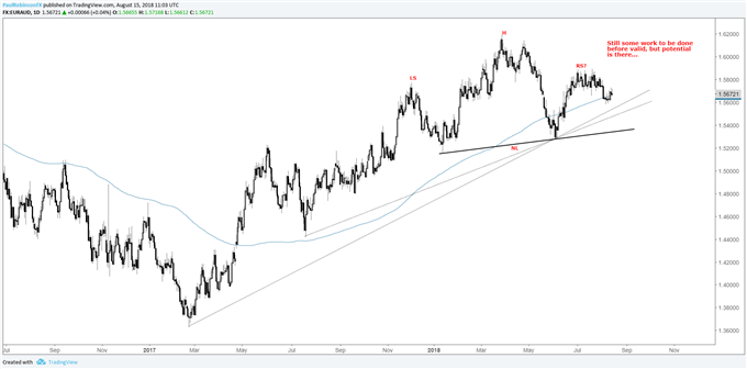 euraud daily chart, head-and-shoulders potential