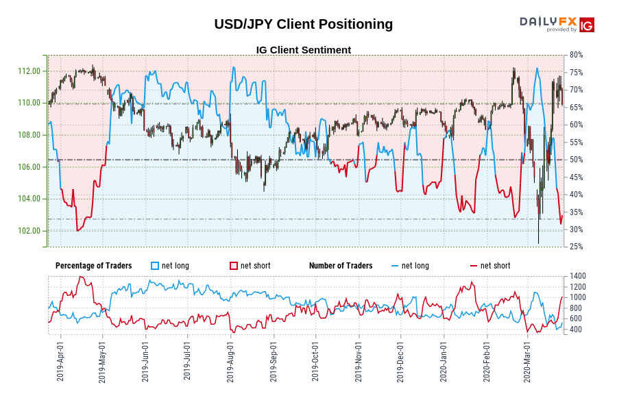 USD/JPY IG Client Sentiment: Our data shows traders are now at their least net-long USD/JPY since Apr 12 when USD/JPY traded near 111.99.