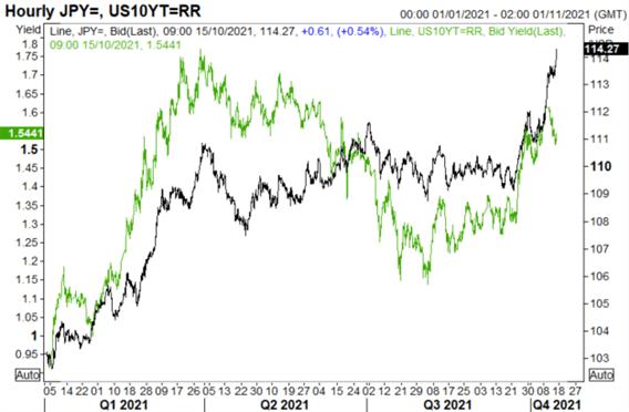 Japanese Yen Capitulates, USD/JPY Soars, Significant GBP/JPY Bullish Break